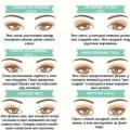 Як зробити стрілки для різної форми очей.