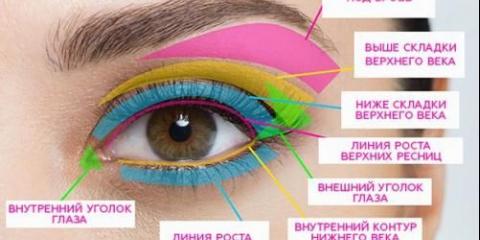 Макіяж очей в одній схемі.