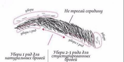 Схема корекції брів.